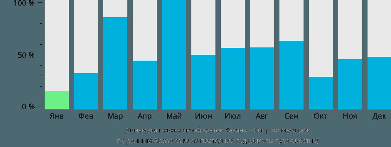 Динамика поиска авиабилетов из Казани на Кипр по месяцам