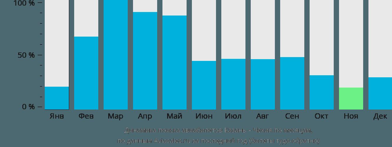 Динамика поиска авиабилетов из Казани в Чехию по месяцам