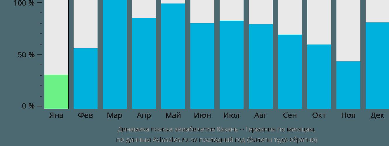 Динамика поиска авиабилетов из Казани в Германию по месяцам