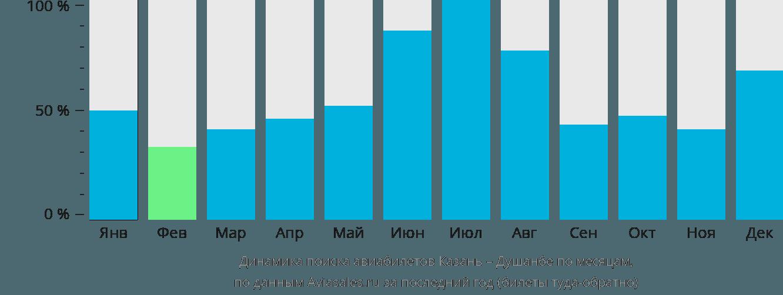 Динамика поиска авиабилетов из Казани в Душанбе по месяцам