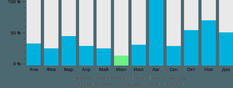 Динамика поиска авиабилетов из Казани в Базель по месяцам