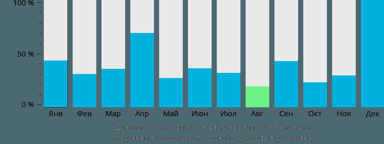 Динамика поиска авиабилетов из Казани в Эдинбург по месяцам