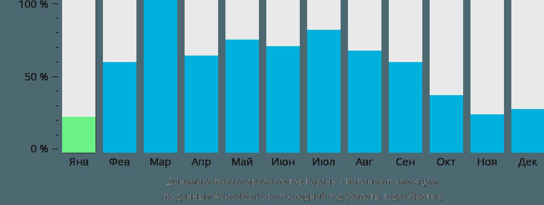Динамика поиска авиабилетов из Казани в Испанию по месяцам