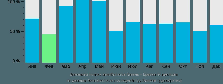 Динамика поиска авиабилетов из Казани в Ереван по месяцам