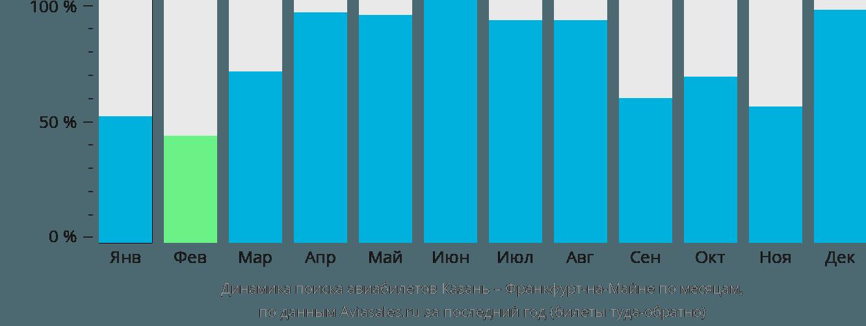 Динамика поиска авиабилетов из Казани во Франкфурт-на-Майне по месяцам