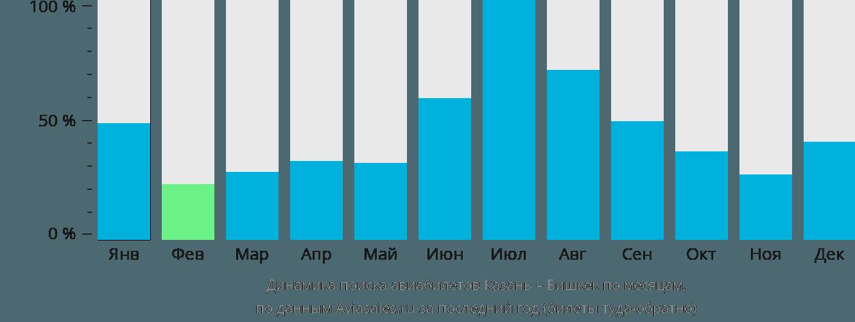 Динамика поиска авиабилетов из Казани в Бишкек по месяцам