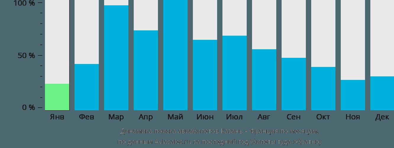 Динамика поиска авиабилетов из Казани во Францию по месяцам