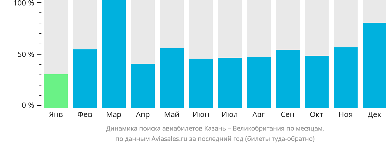 Динамика поиска авиабилетов из Казани в Великобританию по месяцам