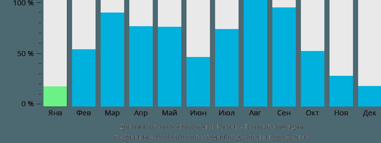 Динамика поиска авиабилетов из Казани в Грузию по месяцам