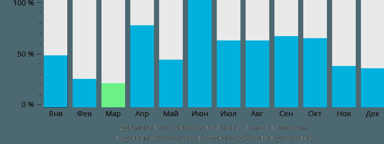 Динамика поиска авиабилетов из Казани в Гомель по месяцам