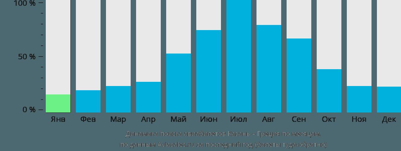 Динамика поиска авиабилетов из Казани в Грецию по месяцам