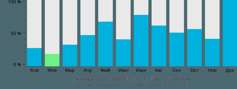 Динамика поиска авиабилетов из Казани в Гамбург по месяцам