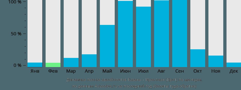 Динамика поиска авиабилетов из Казани в Ираклион (Крит) по месяцам