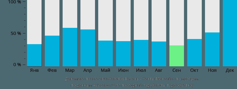 Динамика поиска авиабилетов из Казани в Ханты-Мансийск по месяцам