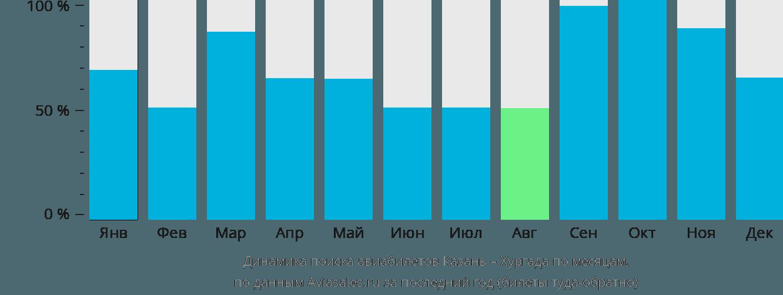 Динамика поиска авиабилетов из Казани в Хургаду по месяцам
