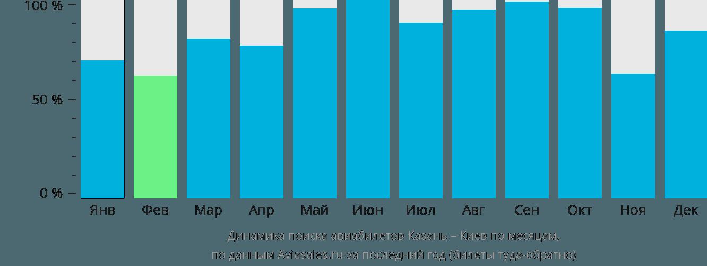 Динамика поиска авиабилетов из Казани в Киев по месяцам
