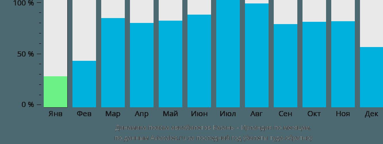 Динамика поиска авиабилетов из Казани в Ирландию по месяцам