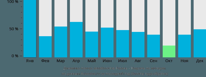 Динамика поиска авиабилетов из Казани в Назрань по месяцам