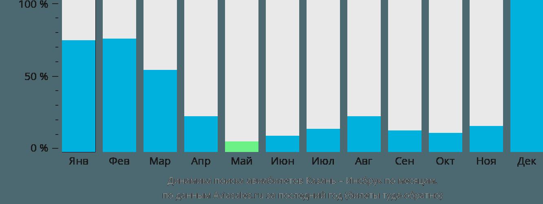 Динамика поиска авиабилетов из Казани в Инсбрук по месяцам