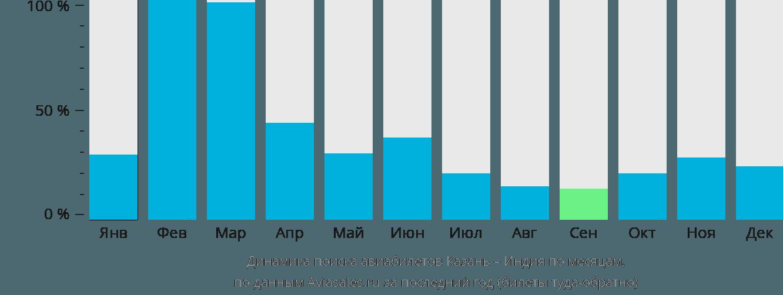 Динамика поиска авиабилетов из Казани в Индию по месяцам