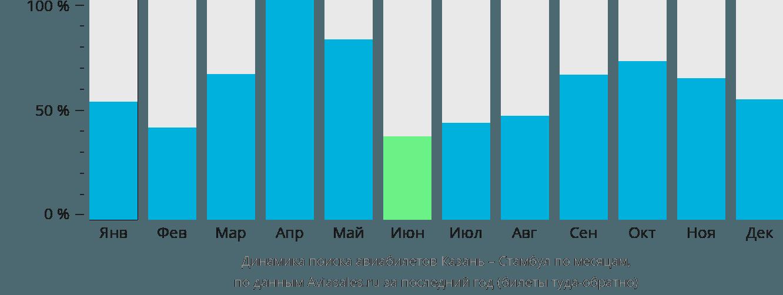 Динамика поиска авиабилетов из Казани в Стамбул по месяцам