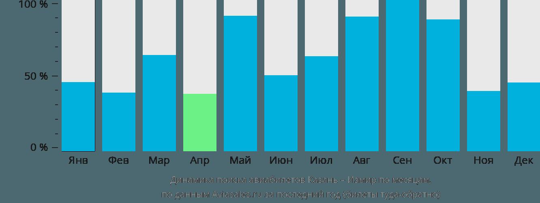 Динамика поиска авиабилетов из Казани в Измир по месяцам