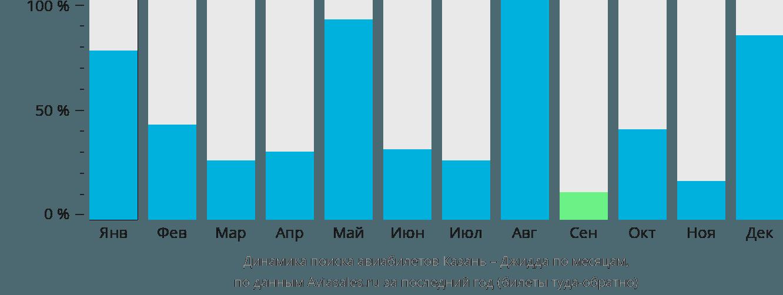 Динамика поиска авиабилетов из Казани в Джидду по месяцам