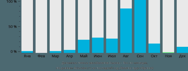 Динамика поиска авиабилетов из Казани в Кос по месяцам