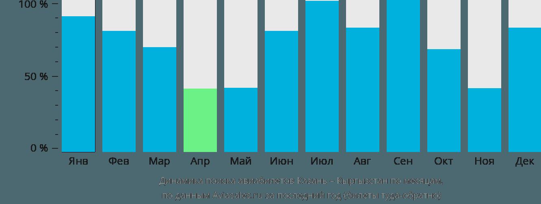 Динамика поиска авиабилетов из Казани в Кыргызстан по месяцам