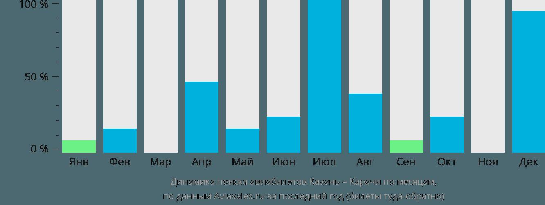 Динамика поиска авиабилетов из Казани в Карачи по месяцам
