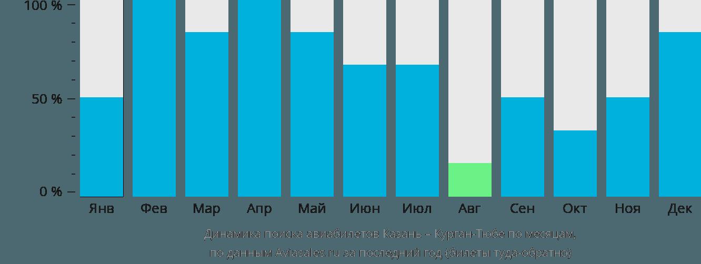 Динамика поиска авиабилетов из Казани в Бохтар (Курган-Тюбе) по месяцам