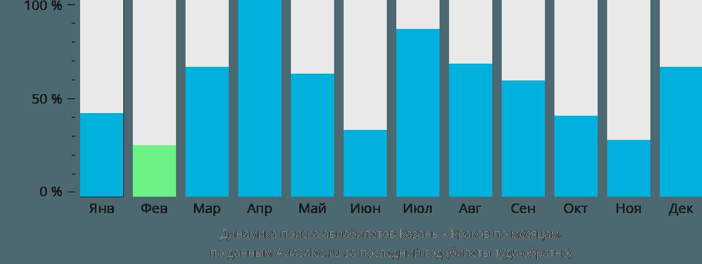 Динамика поиска авиабилетов из Казани в Краков по месяцам