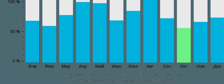 Динамика поиска авиабилетов из Казани в Краснодар по месяцам
