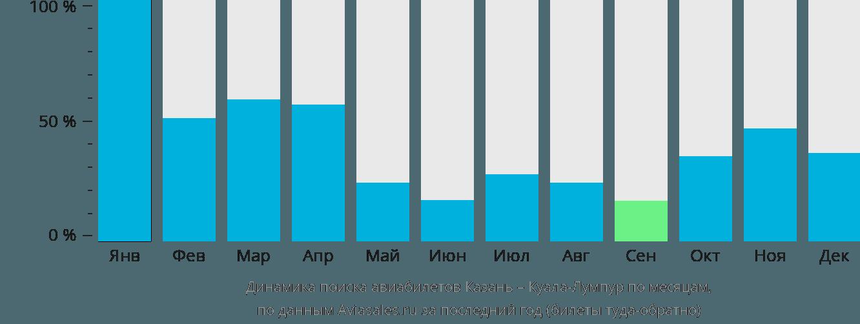 Динамика поиска авиабилетов из Казани в Куала-Лумпур по месяцам