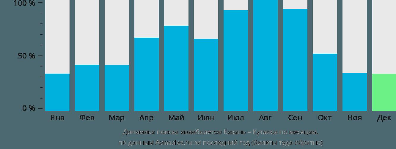 Динамика поиска авиабилетов из Казани в Кутаиси по месяцам