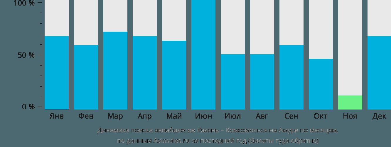 Динамика поиска авиабилетов из Казани в Комсомольск-на-Амуре по месяцам