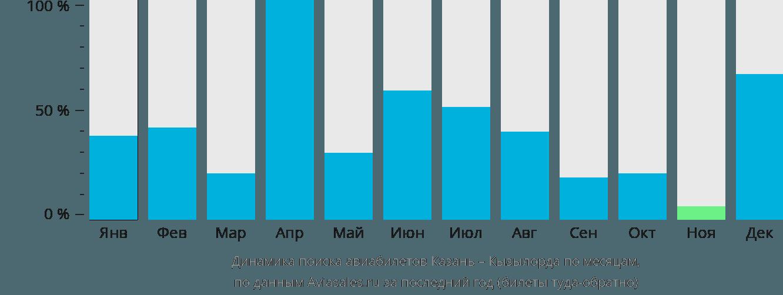 Динамика поиска авиабилетов из Казани в Кызылорду по месяцам