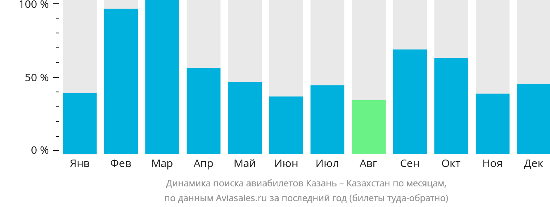 Динамика поиска авиабилетов из Казани в Казахстан по месяцам