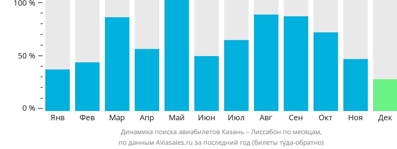 Динамика поиска авиабилетов из Казани в Лиссабон по месяцам