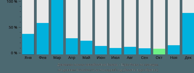 Динамика поиска авиабилетов из Казани на Шри-Ланку по месяцам