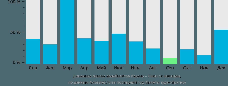 Динамика поиска авиабилетов из Казани в Лион по месяцам