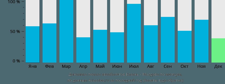 Динамика поиска авиабилетов из Казани в Молдову по месяцам