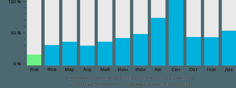 Динамика поиска авиабилетов из Казани в Черногорию по месяцам