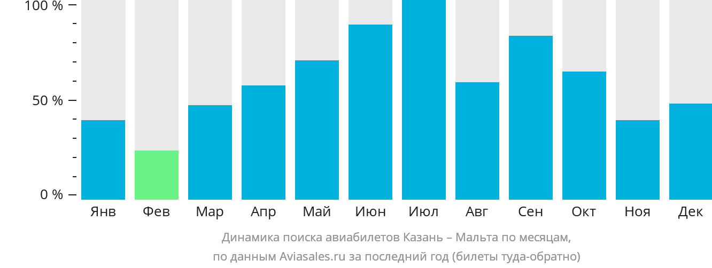 Динамика поиска авиабилетов из Казани на Мальту по месяцам