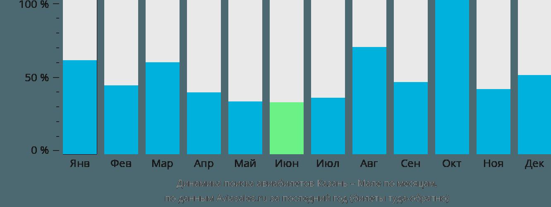 Динамика поиска авиабилетов из Казани в Мале по месяцам