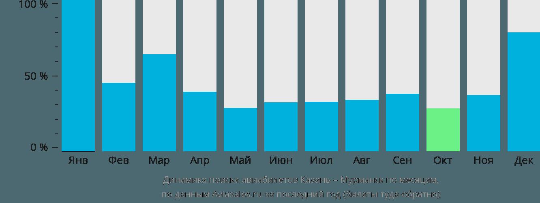 Динамика поиска авиабилетов из Казани в Мурманск по месяцам