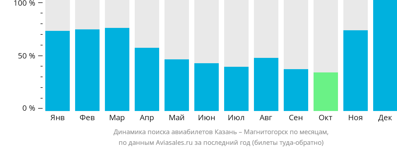 Динамика поиска авиабилетов из Казани в Магнитогорск по месяцам