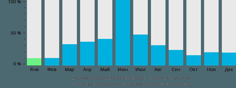 Динамика поиска авиабилетов из Казани в Марсель по месяцам