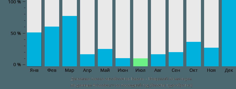Динамика поиска авиабилетов из Казани в Маврикий по месяцам
