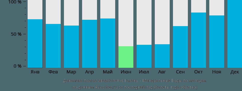 Динамика поиска авиабилетов из Казани в Минеральные Воды по месяцам